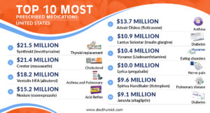 Do You Know the Top 10 Drugs Prescribed in the United States?